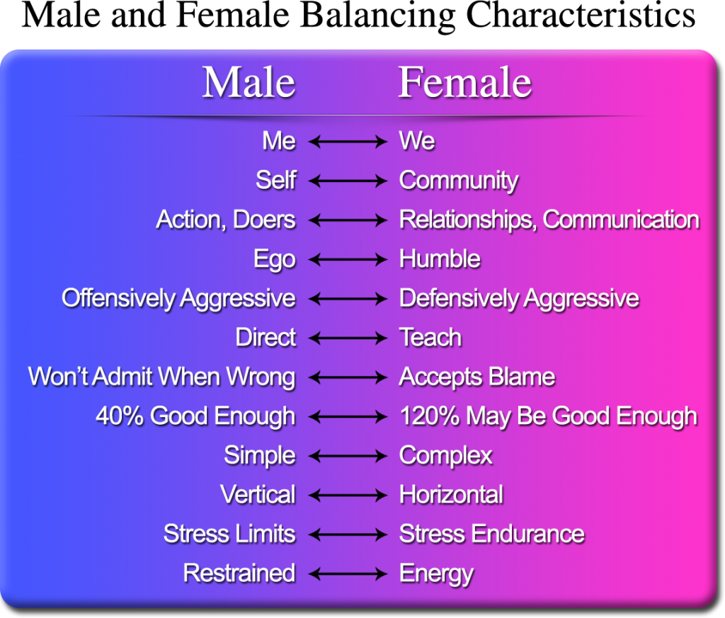 the stereotypical male character and masculinity